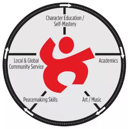 A chart describing a journey from Character-Education/Self-Master, Academics, Art/Music, Peacemaking Skills and ending at Local and Global Service.