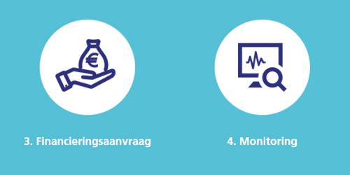 In 4 simpele stappen naar financiering, zo werkt het - Deel II