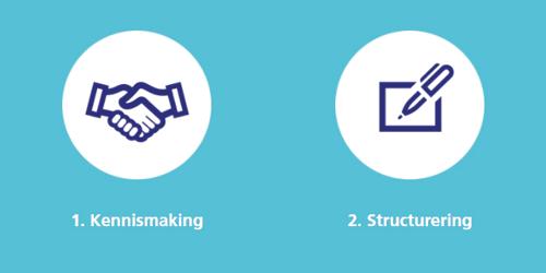 In 4 simpele stappen naar financiering, zo werkt het - Deel I
