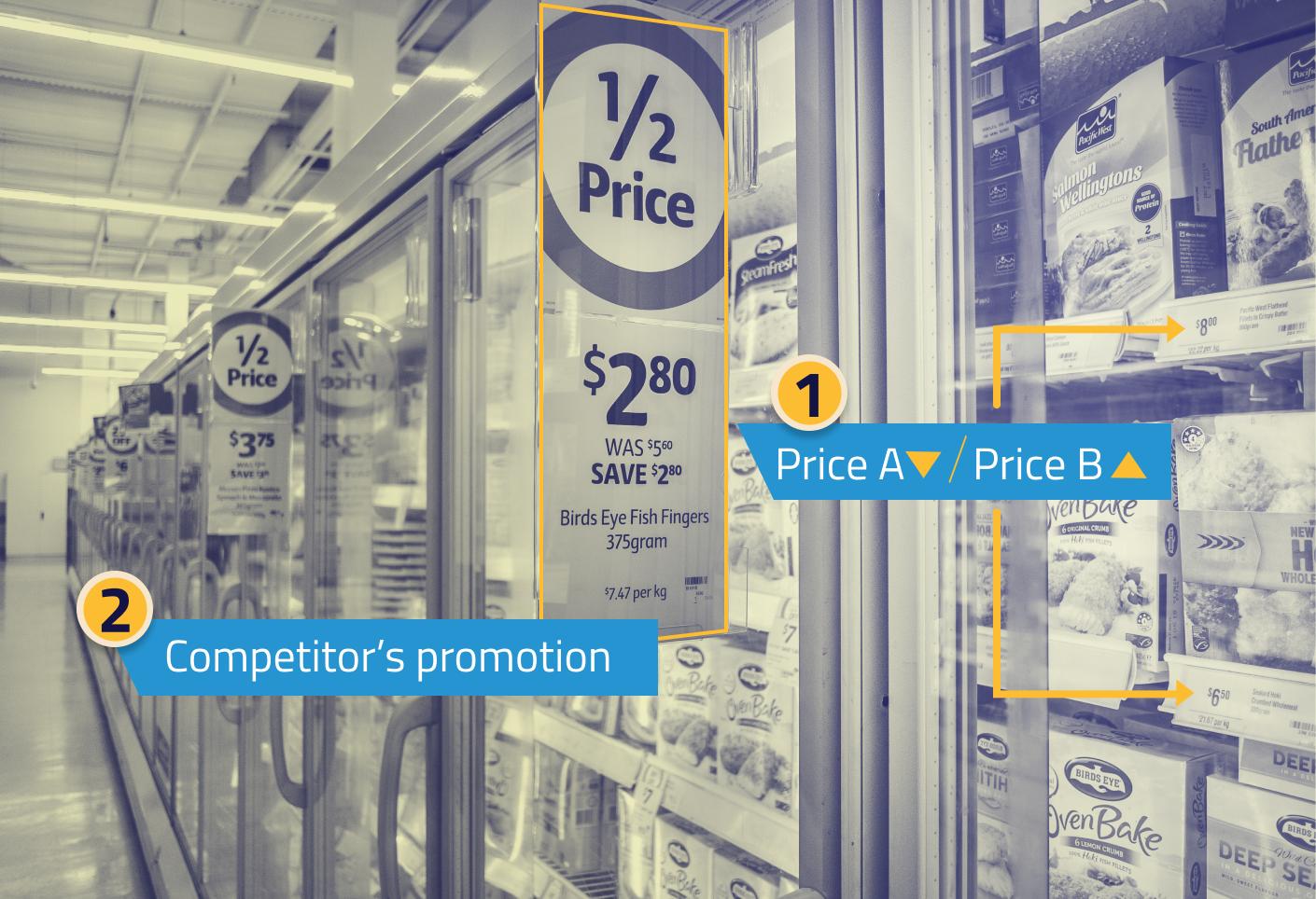 Retail competitor analytics