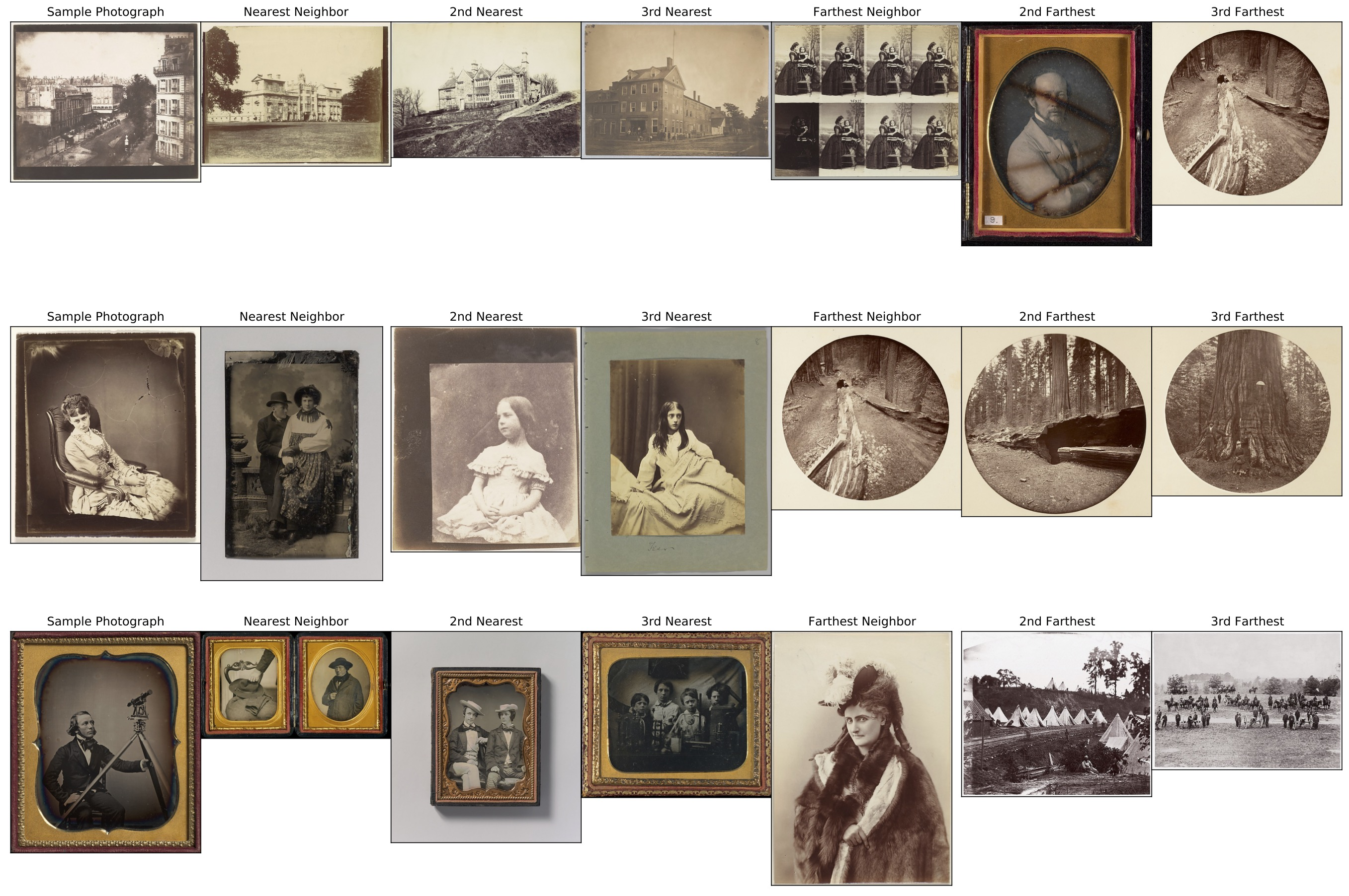 """Three rows of historic photographs, of varying sizes and subjects. Each row starts with an image labelled """"Sample Photograph"""", followed by three similar-looking images labelled """"Nearest Neighbor,"""" """"2nd Nearest,"""" and """"3rd Nearest."""" Then, the row finishes with three dissimilar-looking images labelled """"Farthest Neighbor,"""" """"2nd Farthest,"""" and """"3rd Farthest."""""""
