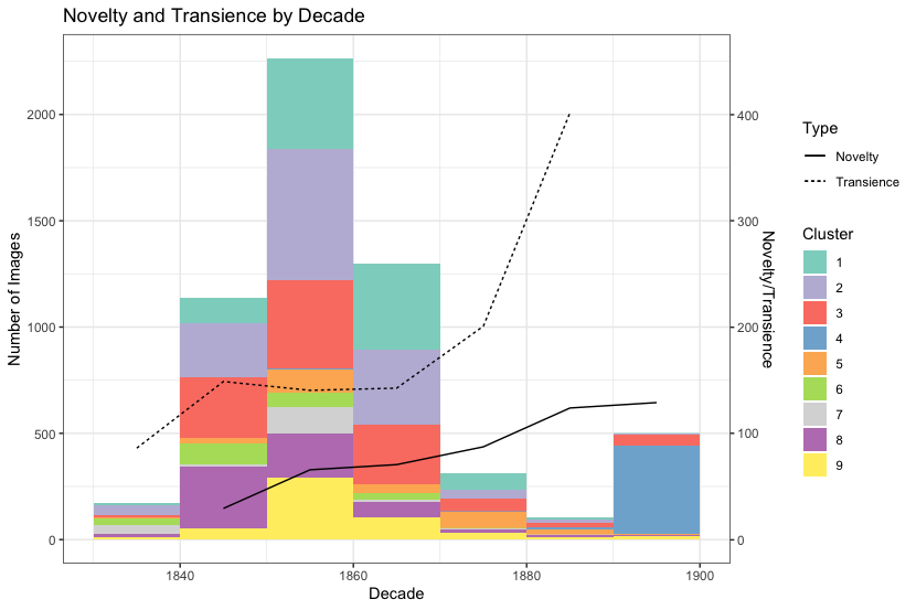 """A grouped histogram plot, showing the distribution of photographs by cluster across decades, from the 1830s to the 1890s. Overlaid on the histogram are two line graphs, showing how """"novelty"""" and """"transience"""" metrics vary over each decade."""