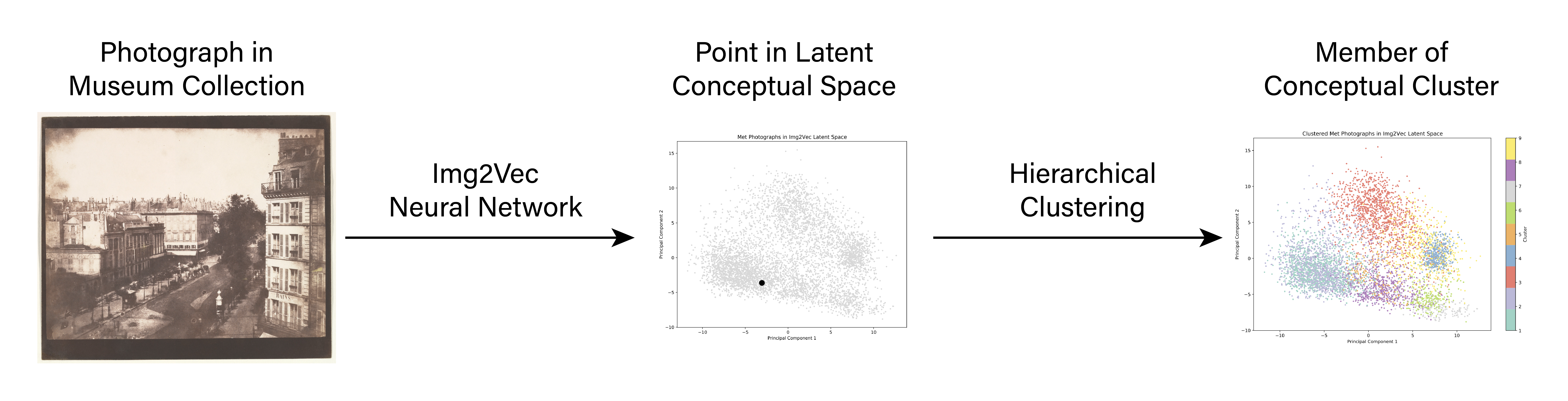 """A flow chart, with arrows pointing left to right between three graphics. The first is a photograph, labeled """"Photograph in Museum Collection"""", with an arrow pointing away labelled """"Img2Vec Neural Network"""". This arrow points to the second graphic labelled """"Point in Latent Conceptual Space"""", a scatter plot containing a cloud of grayed-out points. One point emphasized, which represents the first image in this latent conceptual space. The next arrow is labelled """"Hierarchical Clustering"""", pointing away from this plot to an near-identical plot labelled """"Member of Conceptual Cluster."""" The only difference between the second and third plots is that the points are now colored, representing which cluster they are in."""
