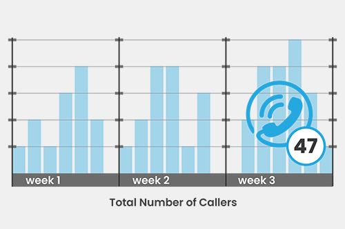 Number of Callers 2