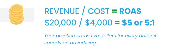 Return on ad spend equation