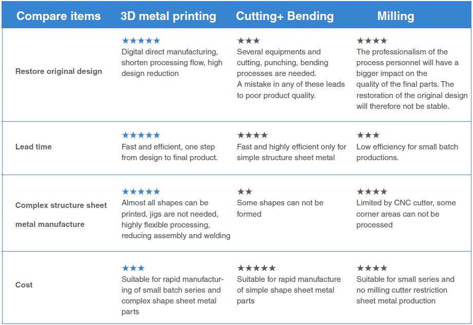 Comaprison 3D metal printing, Flexible sheet metal manufacturing and other low-volume sheet metal manufacturing technologies