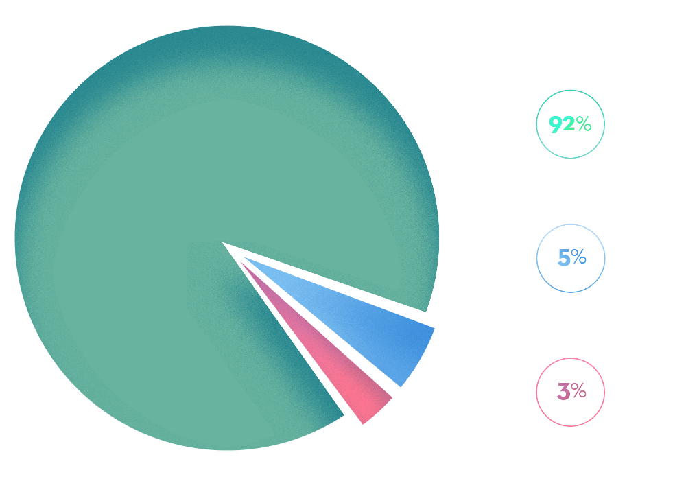 Piechart of how donations are spent