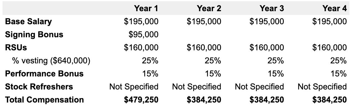 Example 4-year Facebook compensation breakdown