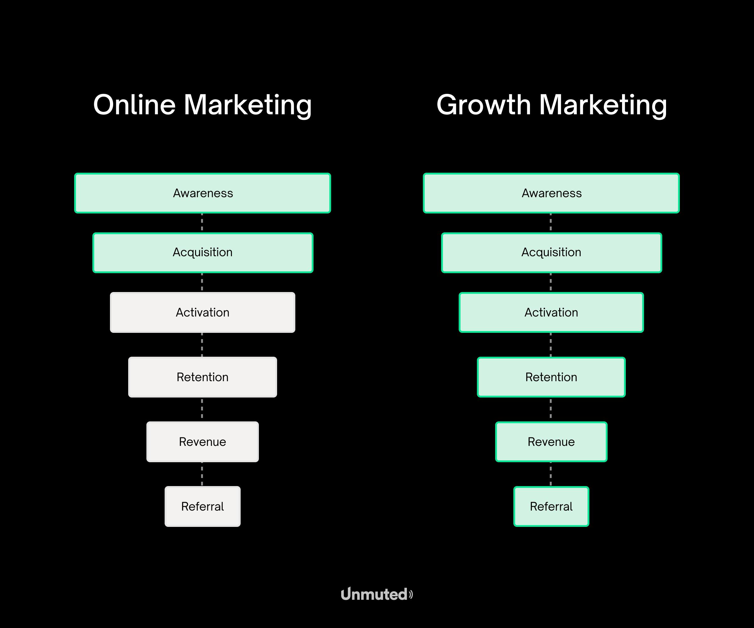 Verschil-tussen-online-marketing-en-growth-marketing
