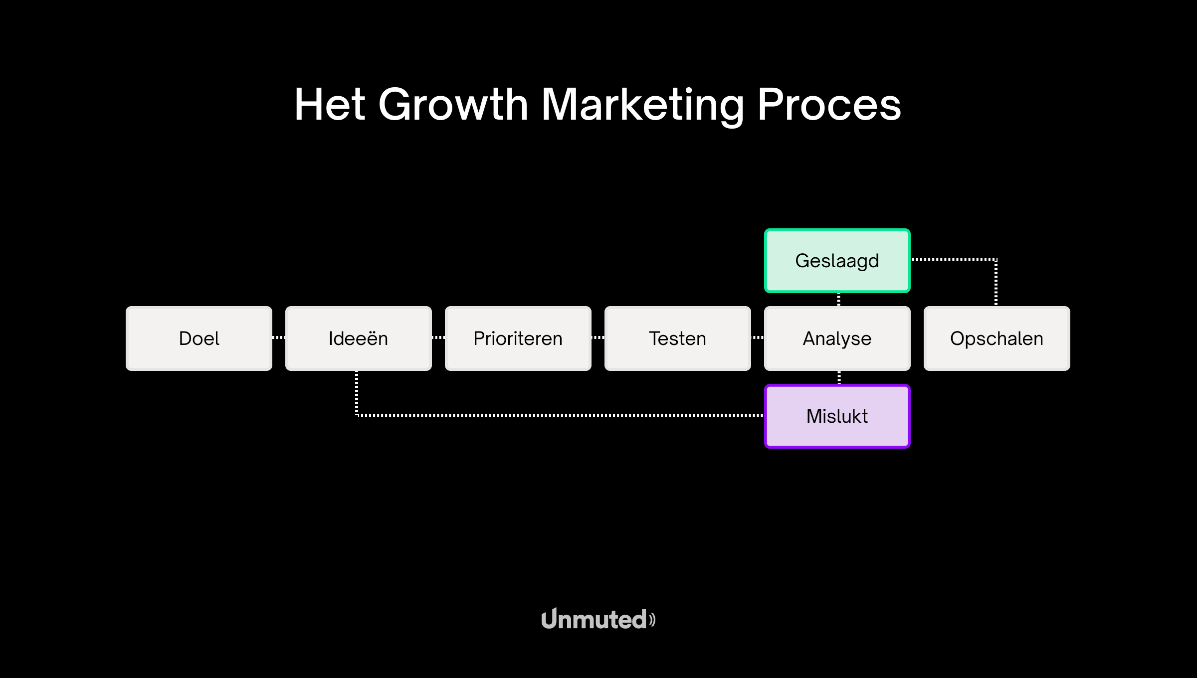 Growth-marketing-process-gevisualiseerd