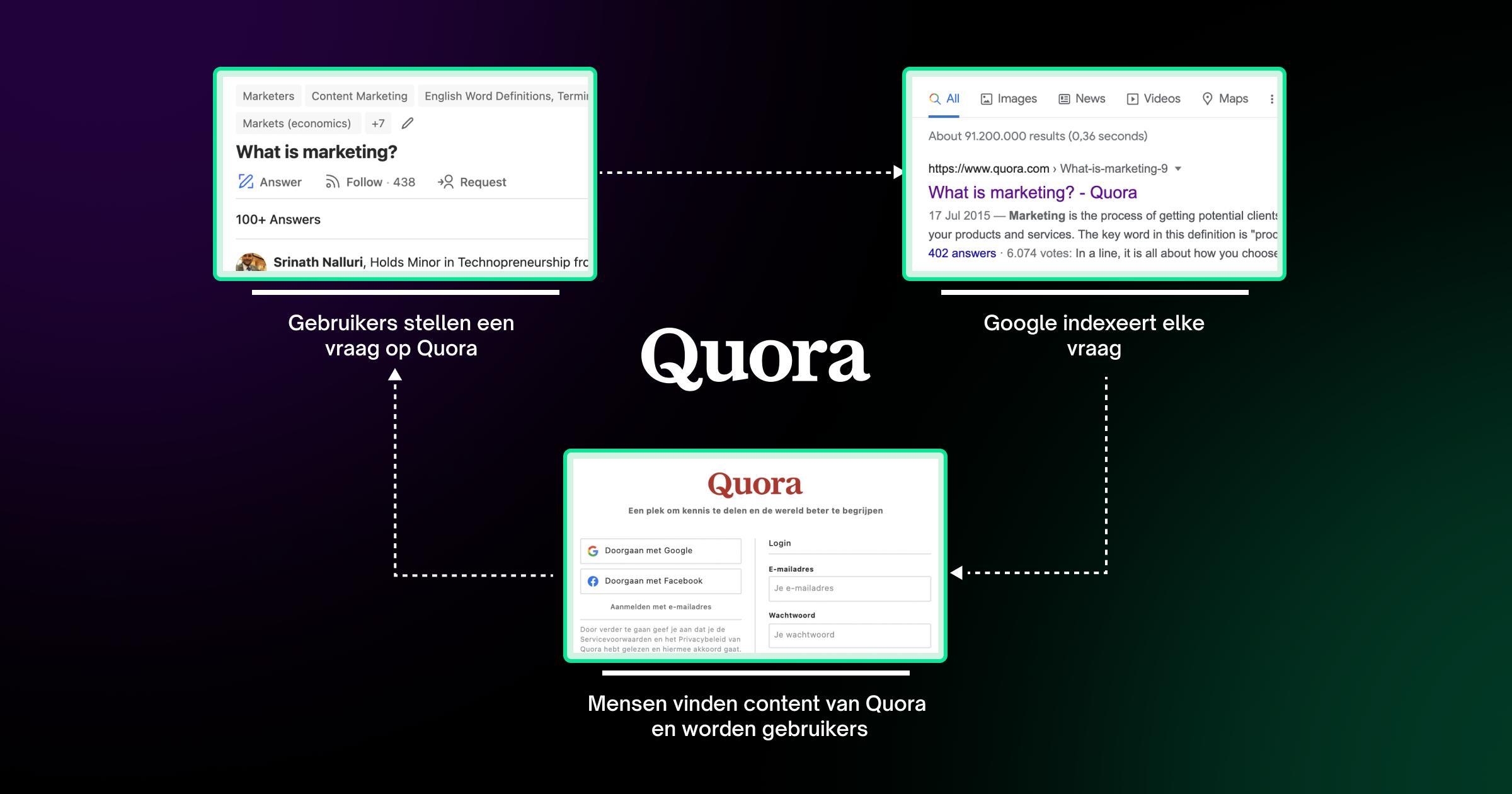 Growth-Marketing-Campagne-Quora-gevisualiseerd