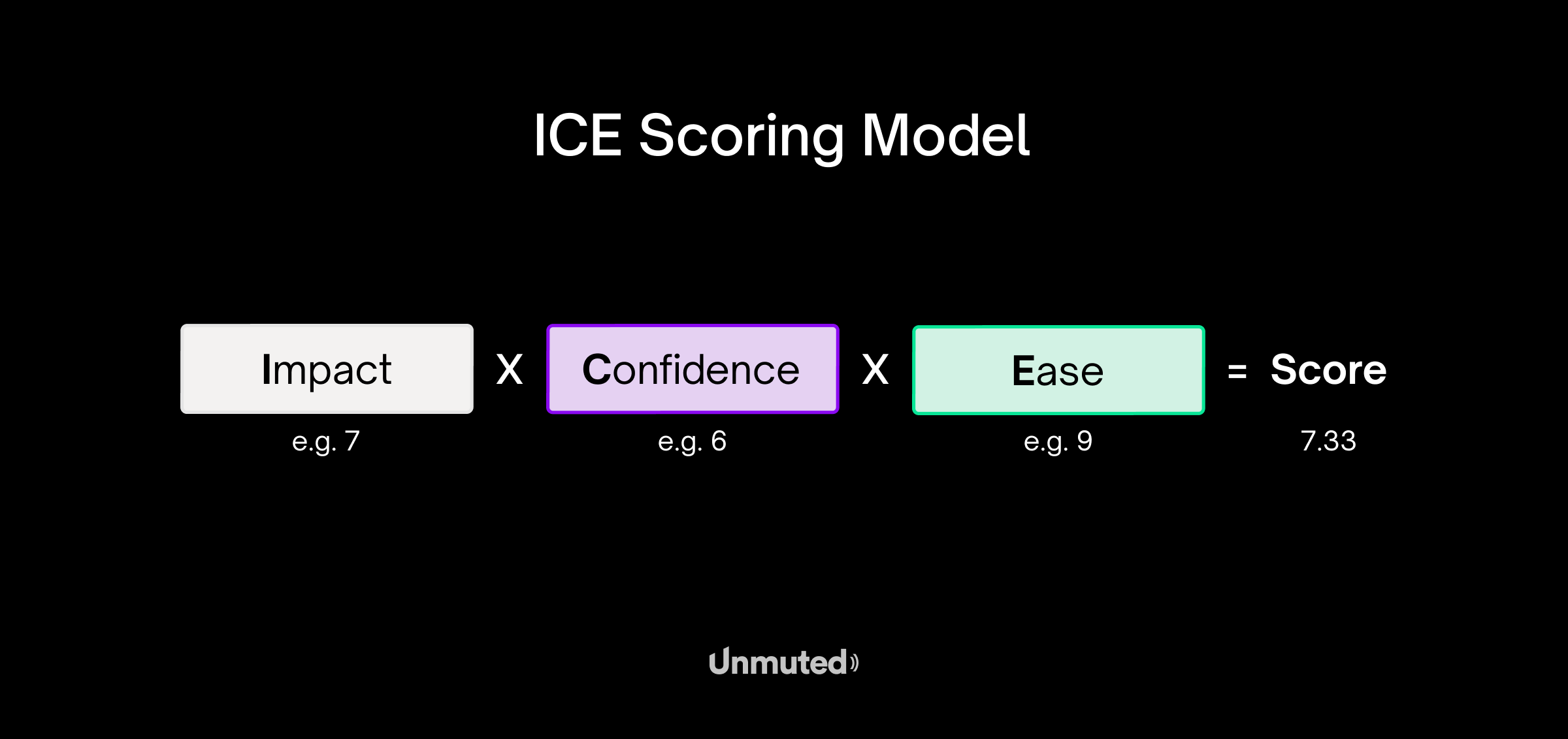 Growth-Marketing-ICE-Scoring-Model-visual