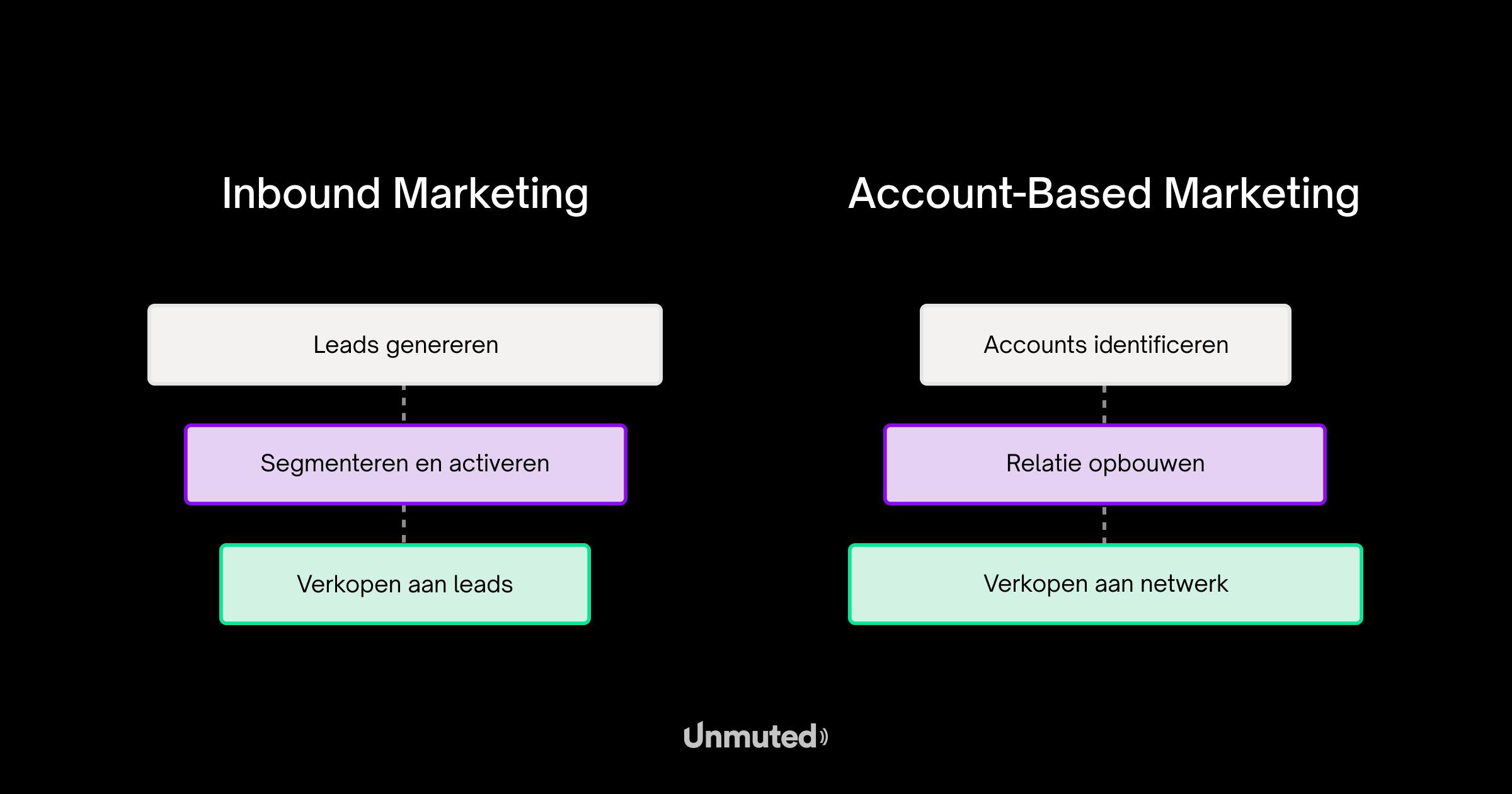 inbound-marketing-vs-account-based-marketing