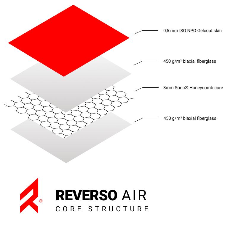 Structure composite du dériveur Reverso