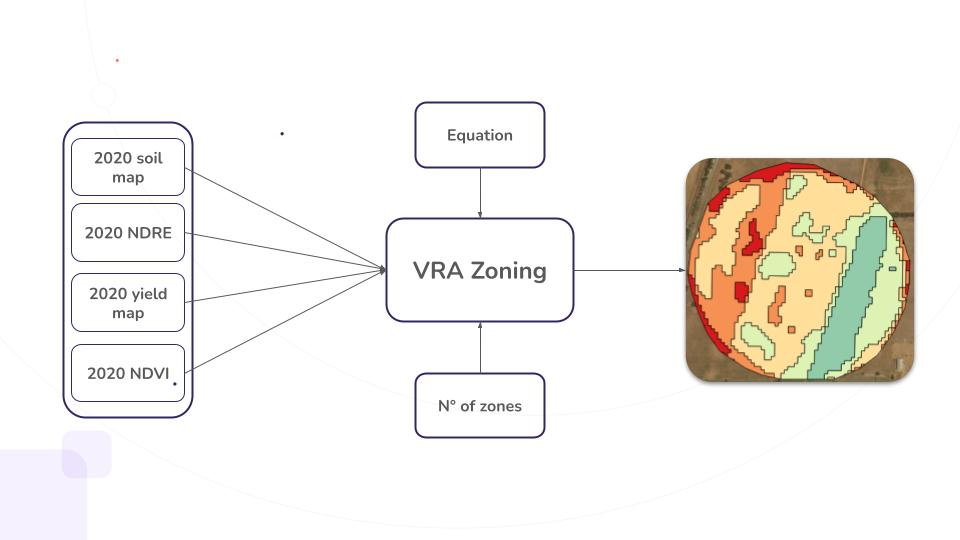 A workflow explaining how the VRA product works