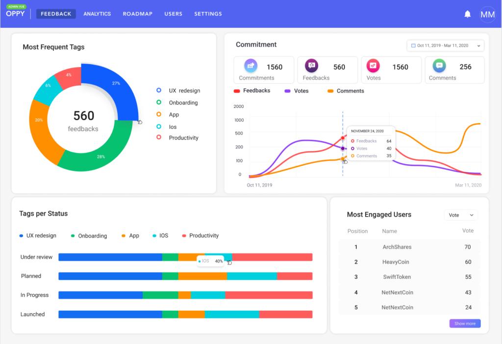 Analyser et prioriser feedback client