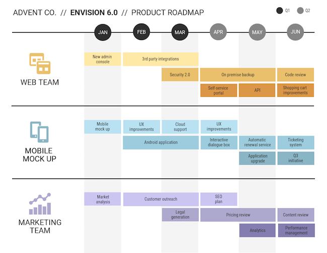 roadmap produit de Product Plan