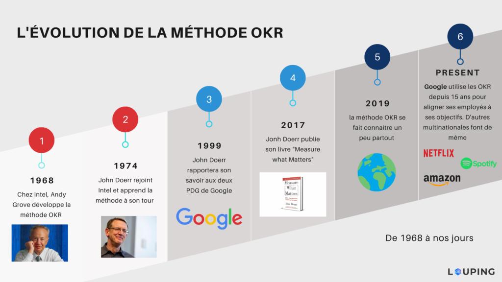évolution méthode OKR