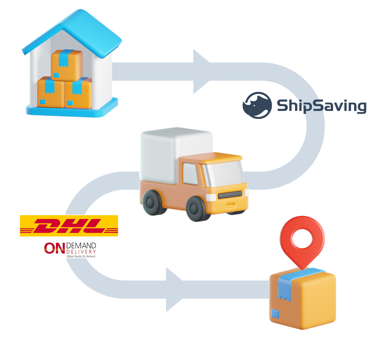 DHL -How it works