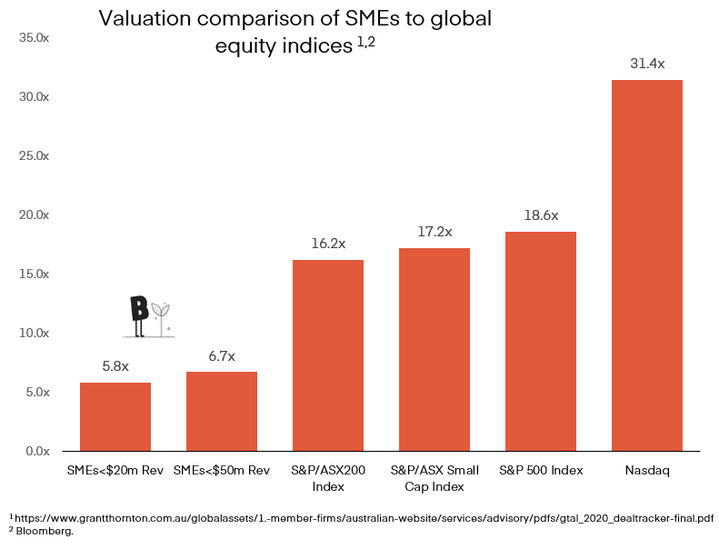 Graph displaying a valuation comparison of SMEs to global equity indices and where Beckon sits