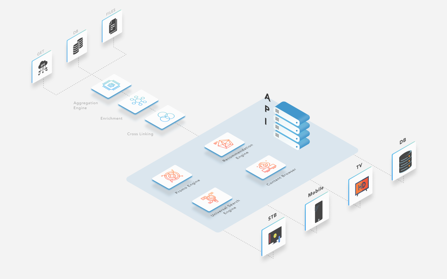 Utelly content discovery platform overview to Extract, Load and Transform data, into Search and Recommendations APIs