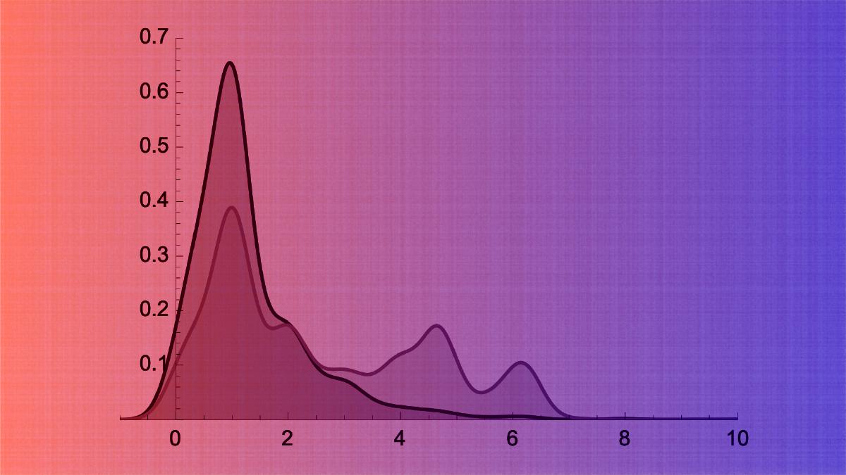 Using SMC and ML to Estimate COVID Risk
