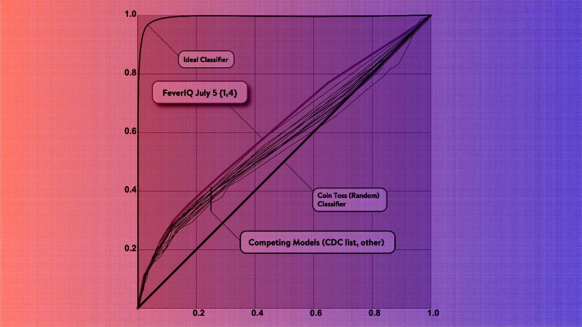 Comparing the FeverIQ COVID Risk Classifier