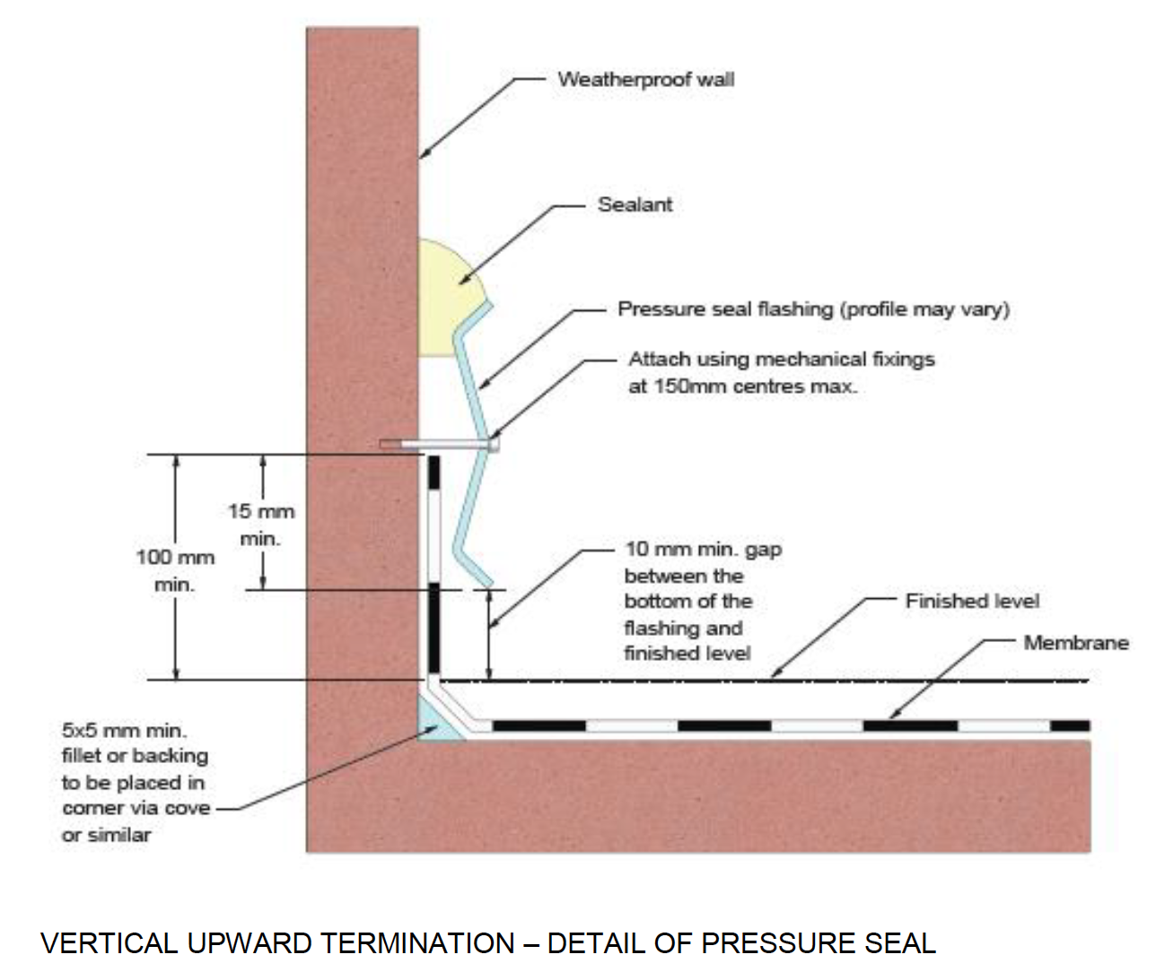 What are the Australian Standard requirements for waterproofing vertical termination details?