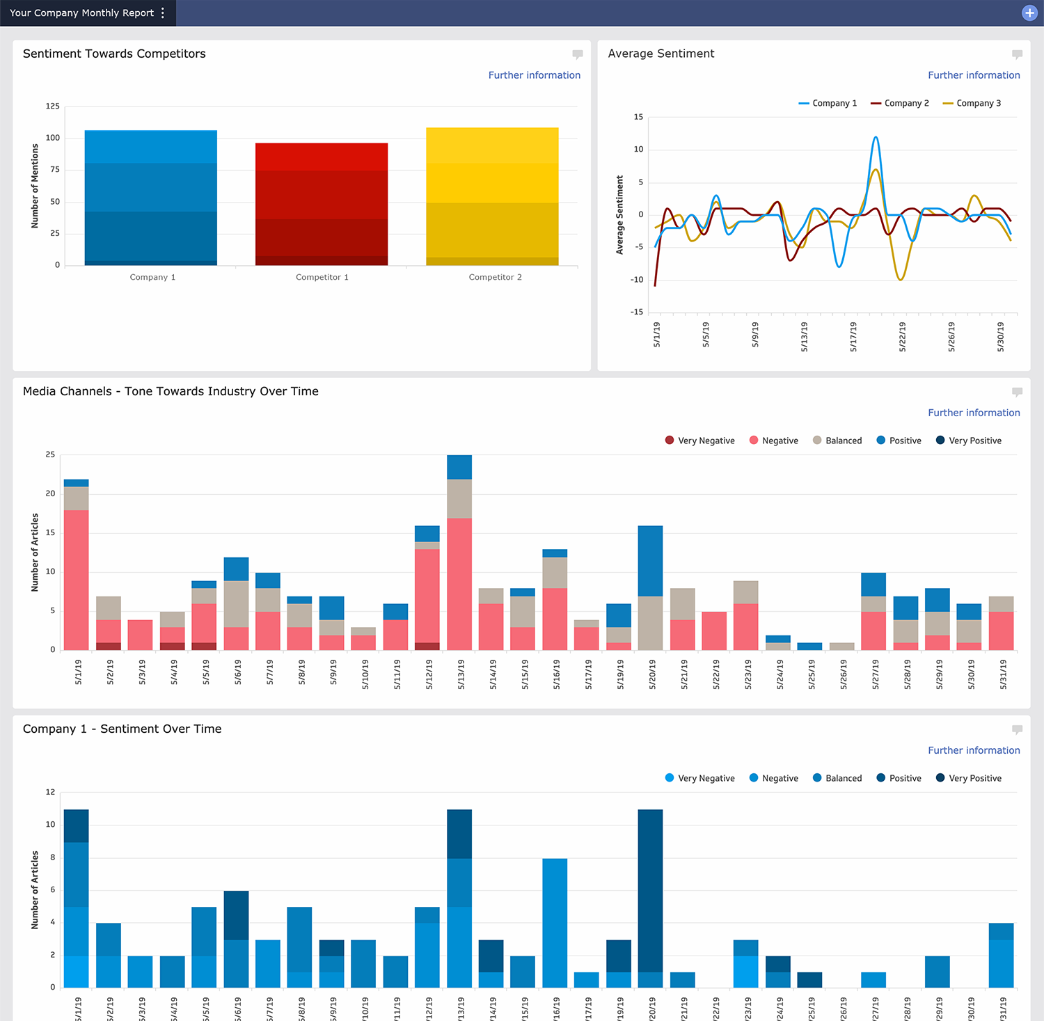 An example dashboard with 3 graphs of media analysis evaluating sentiment and tone of one months media coverage