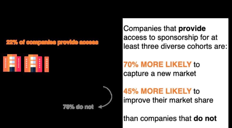 Sponsorship Diagram
