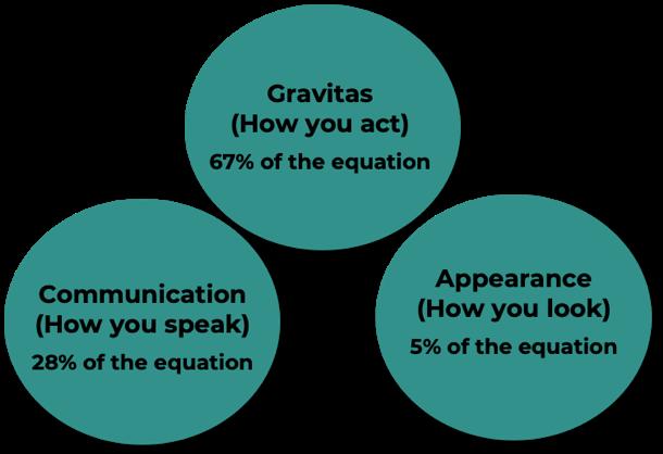 Executive Presence Diagram