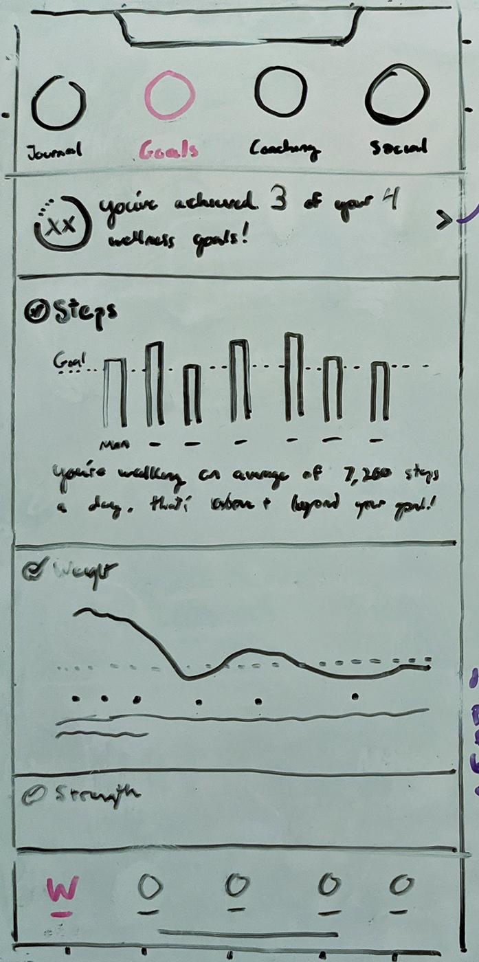 Goals dashboard sketch.