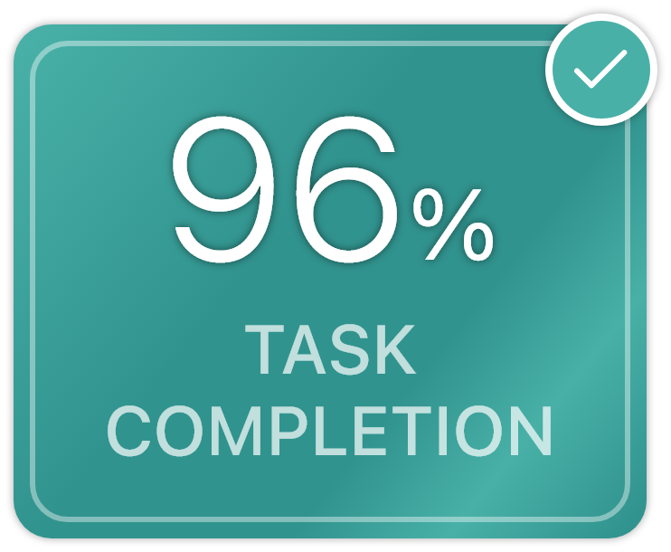 Task completion rate was 96%.