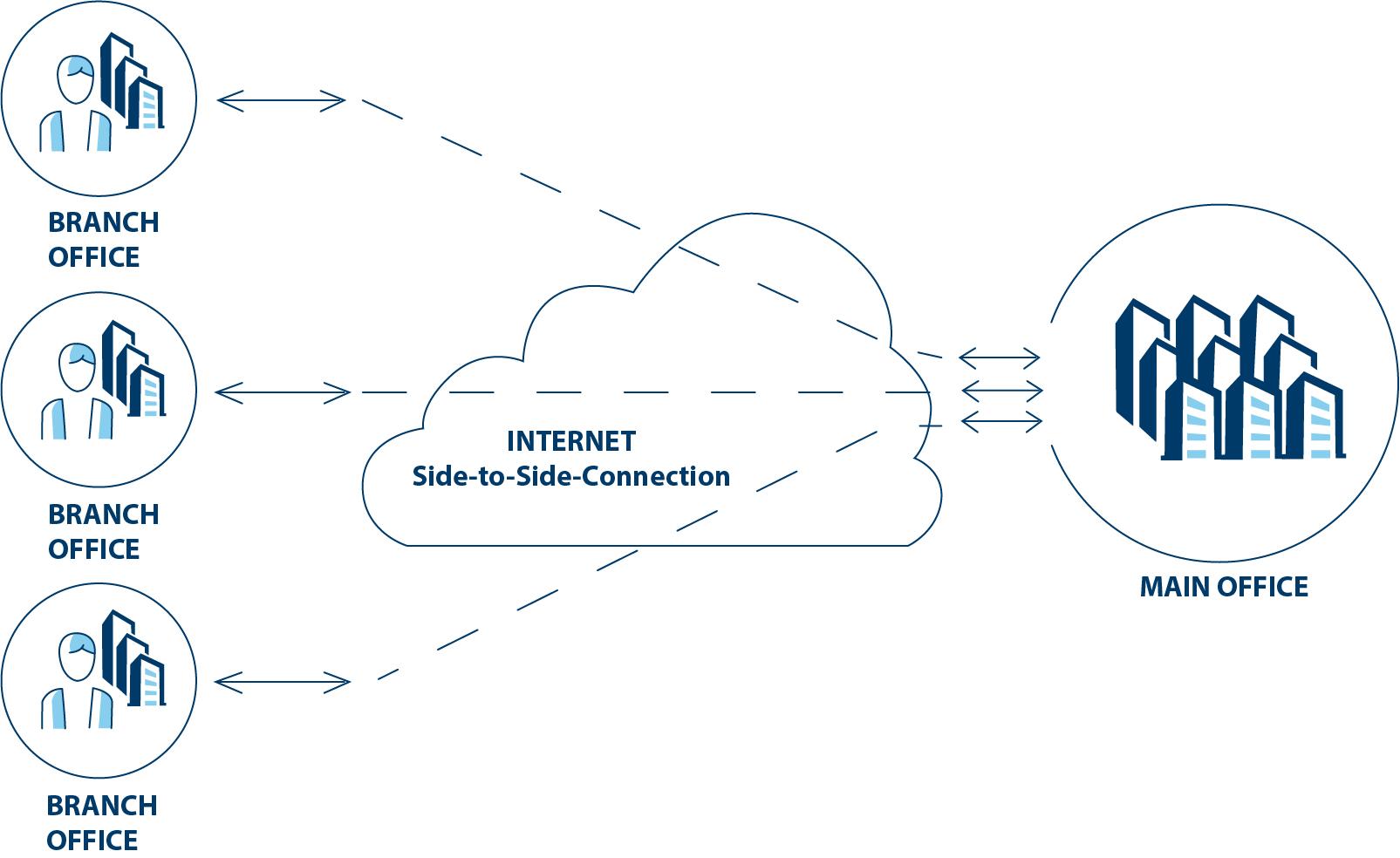 Schaubild eiener Side-to-Side Verbindung, die mehrere Büros miteinander verbindet