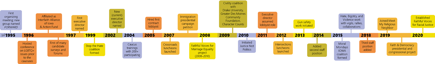 Colorful timeline of important occurrences in the history of Interfaith Alliance of Iowa
