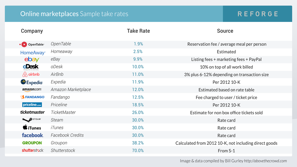 Table displaying popular marketplaces and their commission rates