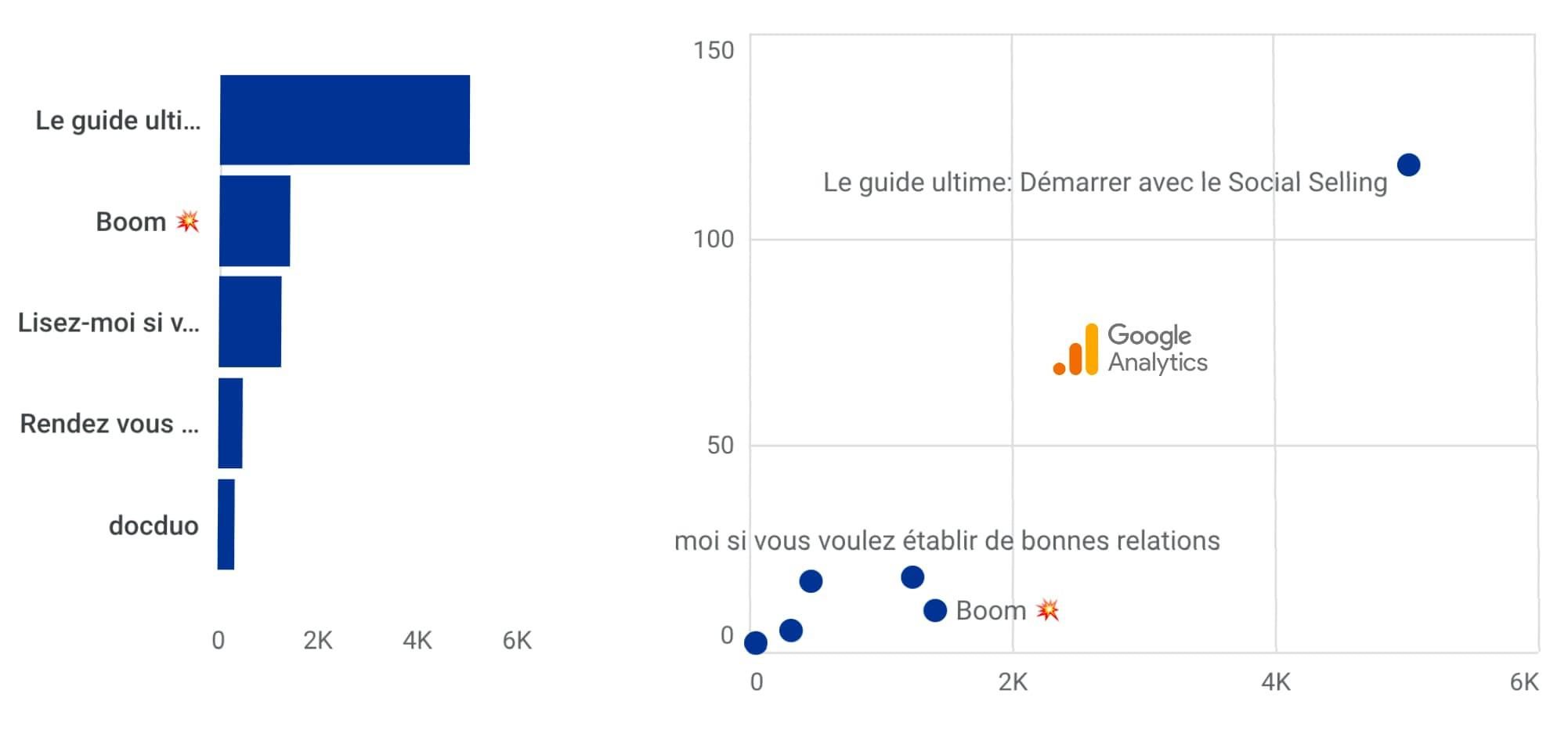 Utiliser la puissance de Google Analytics pour votre marketing de contenus
