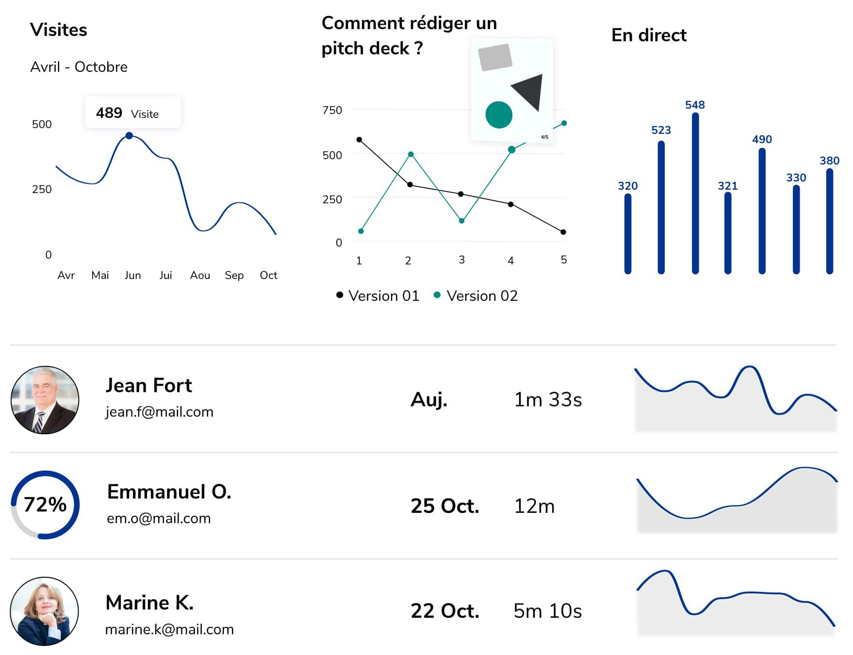 L'analyse en temps réel de contenu et le détail des consultations