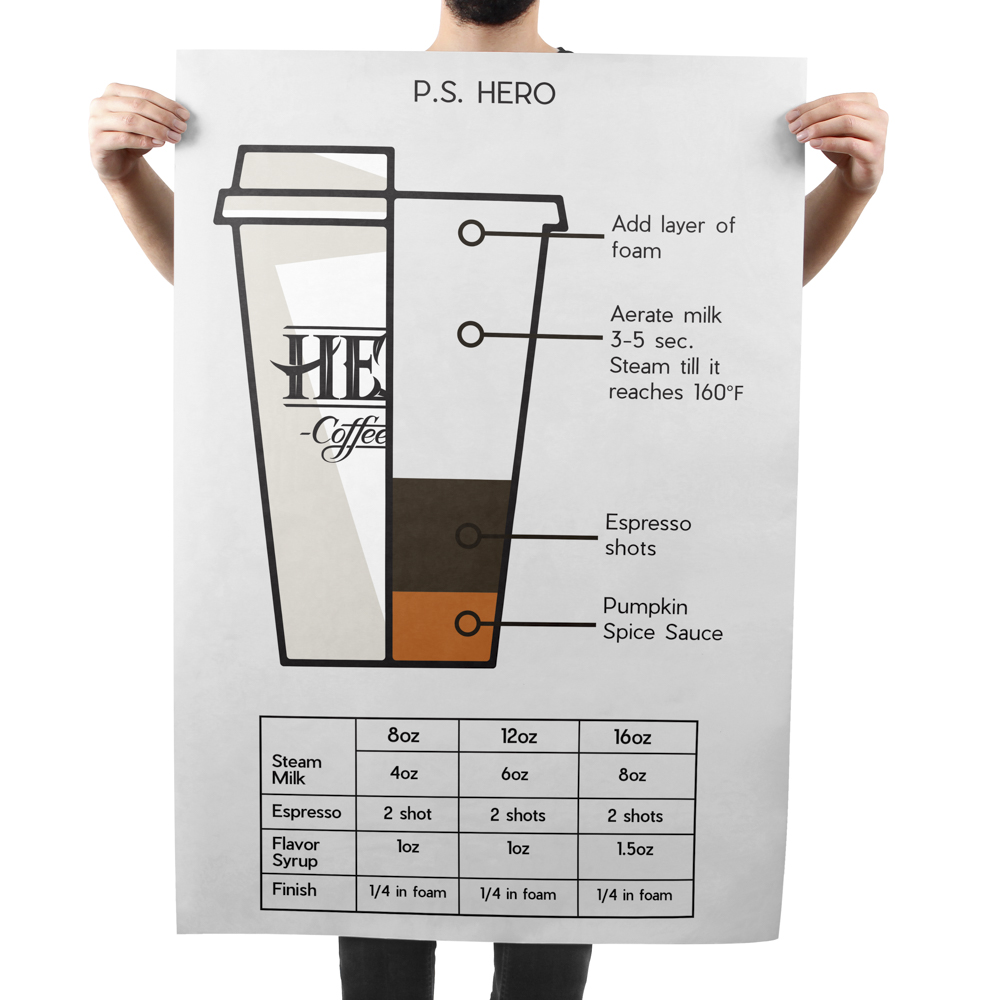 Large poster featuring a cross section of a cup of coffee with ingredient breakdown.