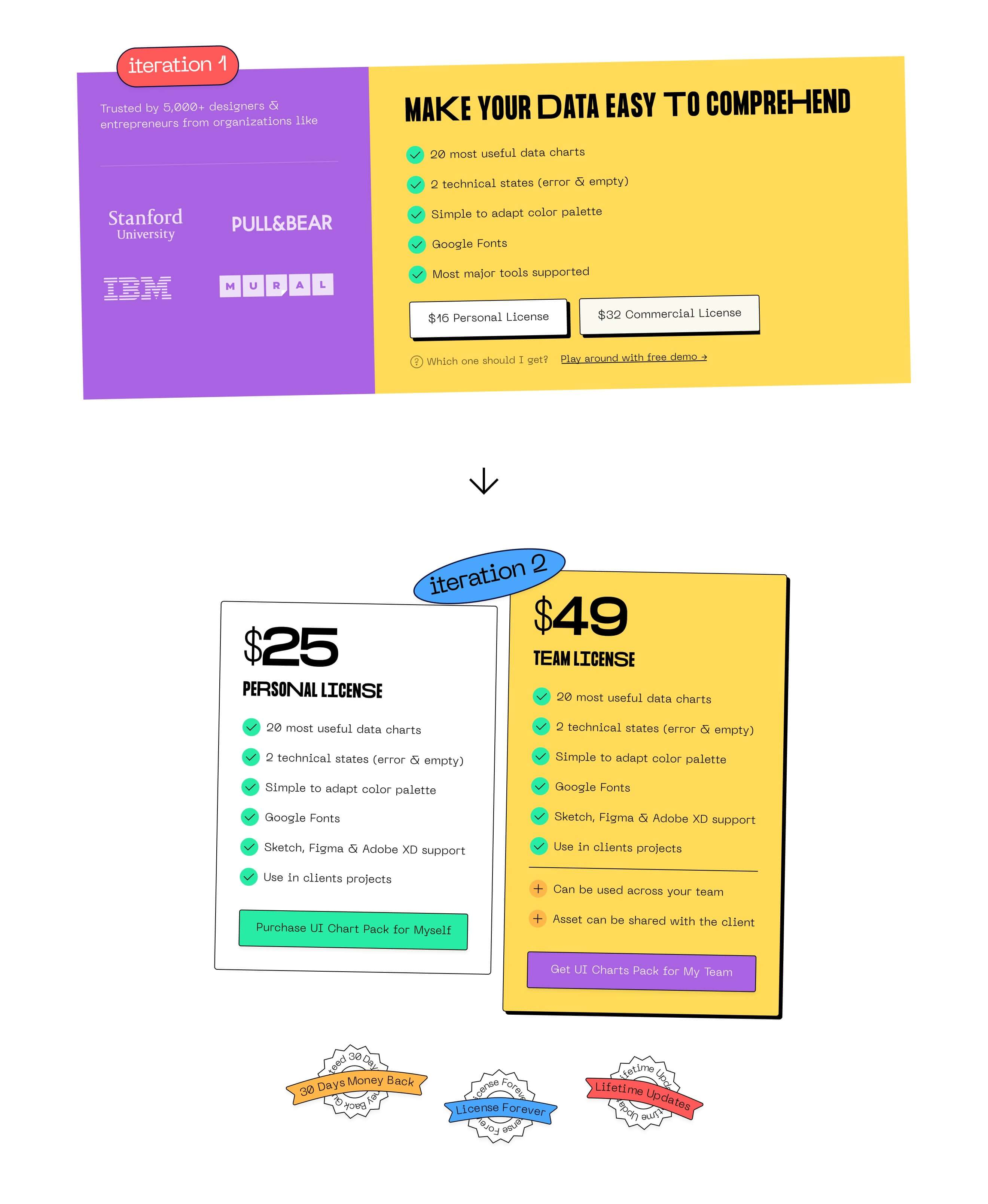 Footer iterations