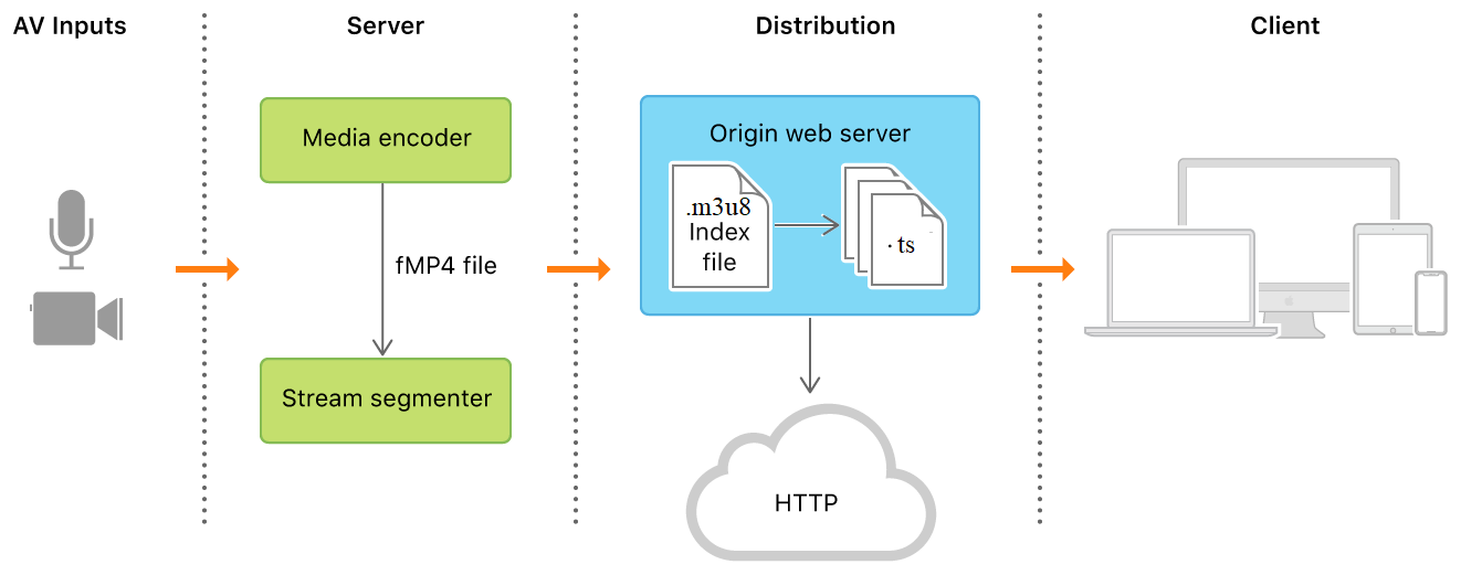 Image showing how HTTP works from AV Inputs to the client.