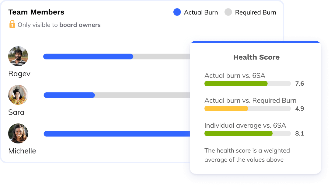 Health Score charts with goals