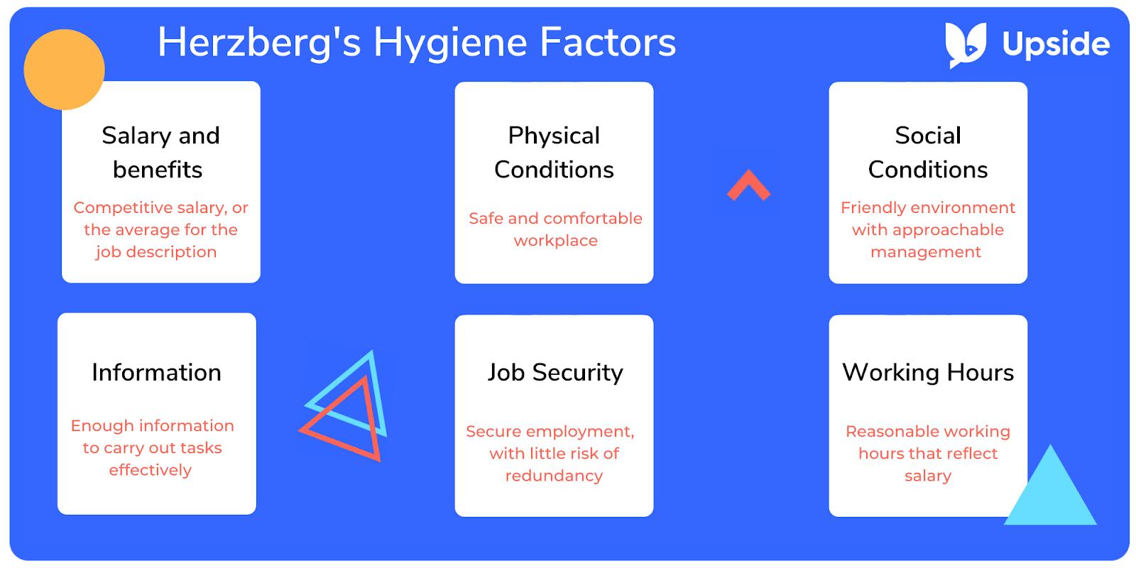 Blue graphic of Herzberg's hygiene factors