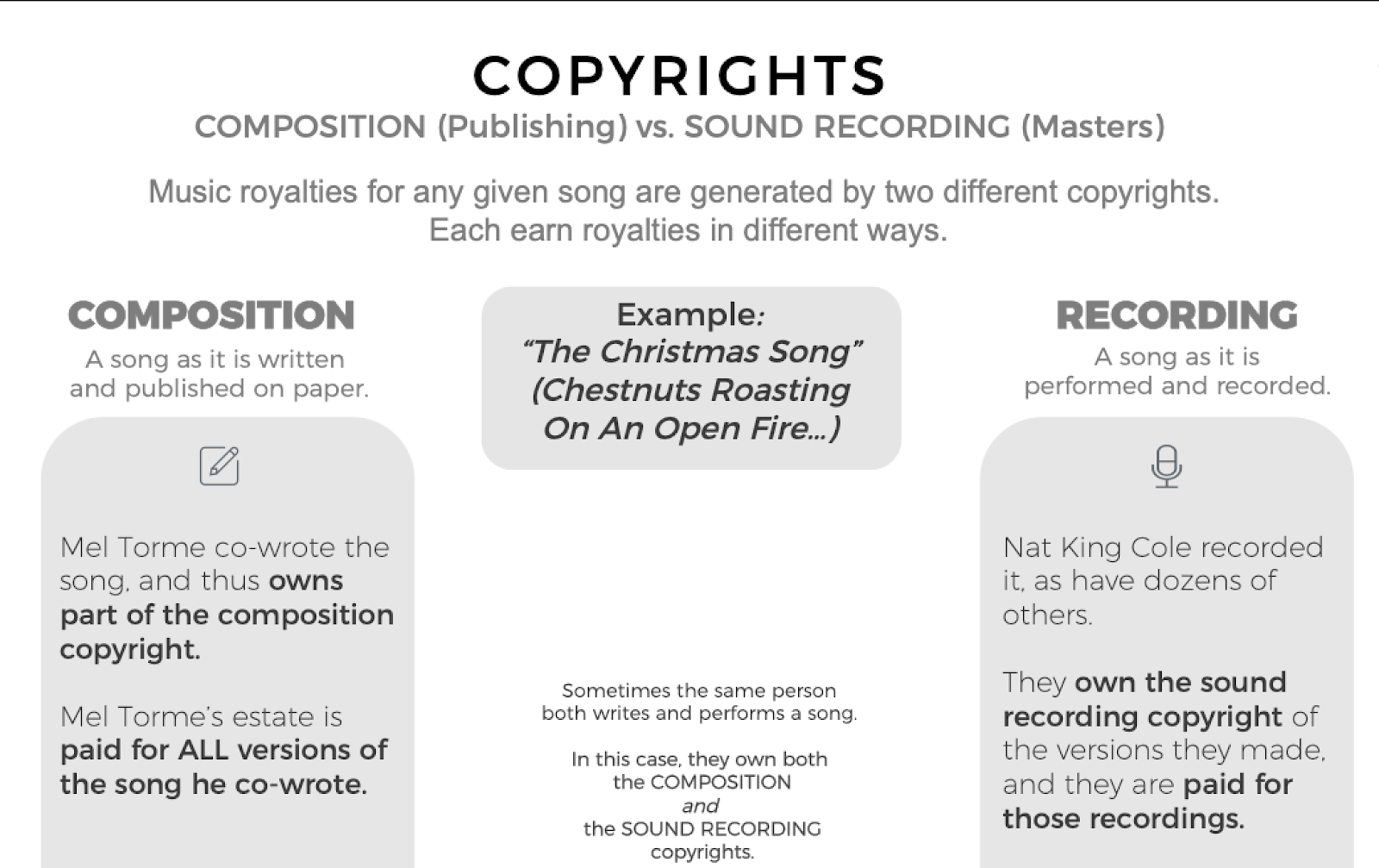 Composition vs. Recording Copyrights