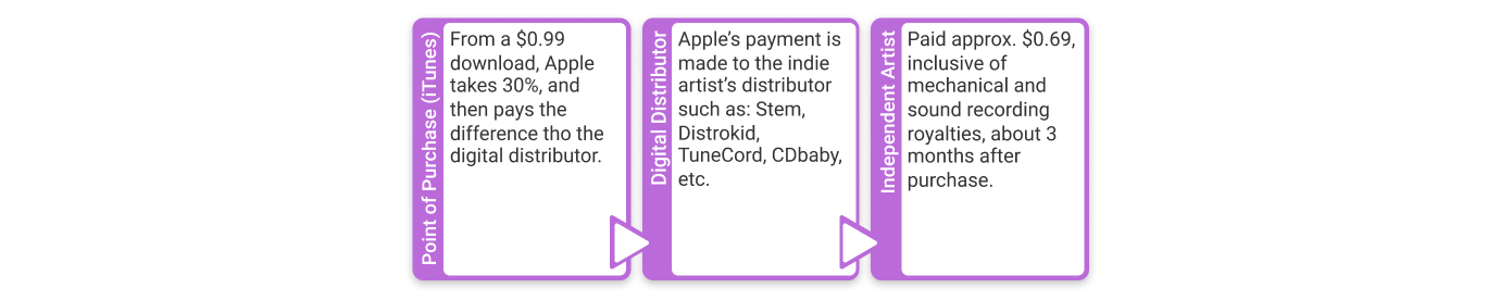 Mechanical royalties for independent artists