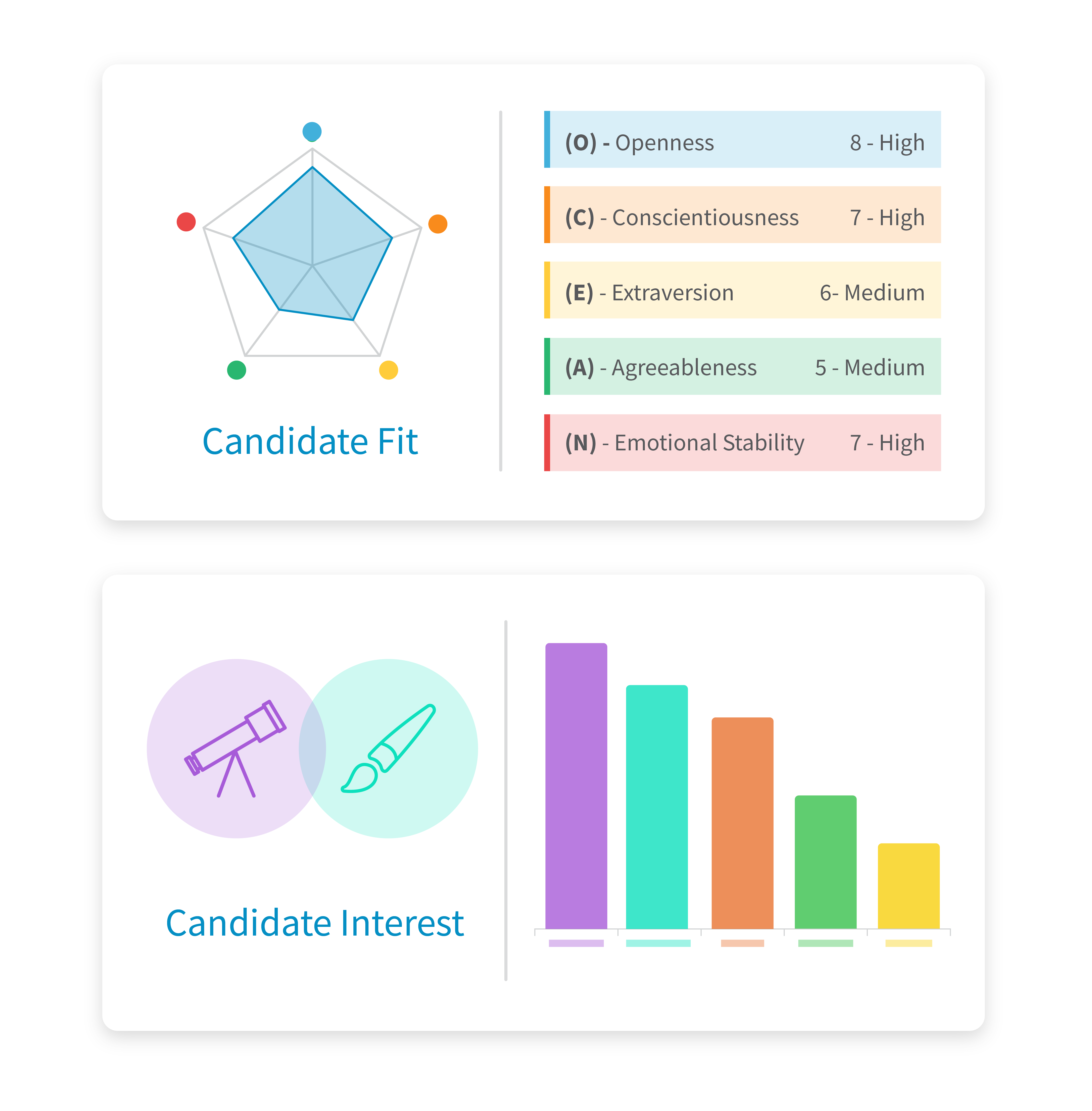 Traitify Big 5 and Careers personality results