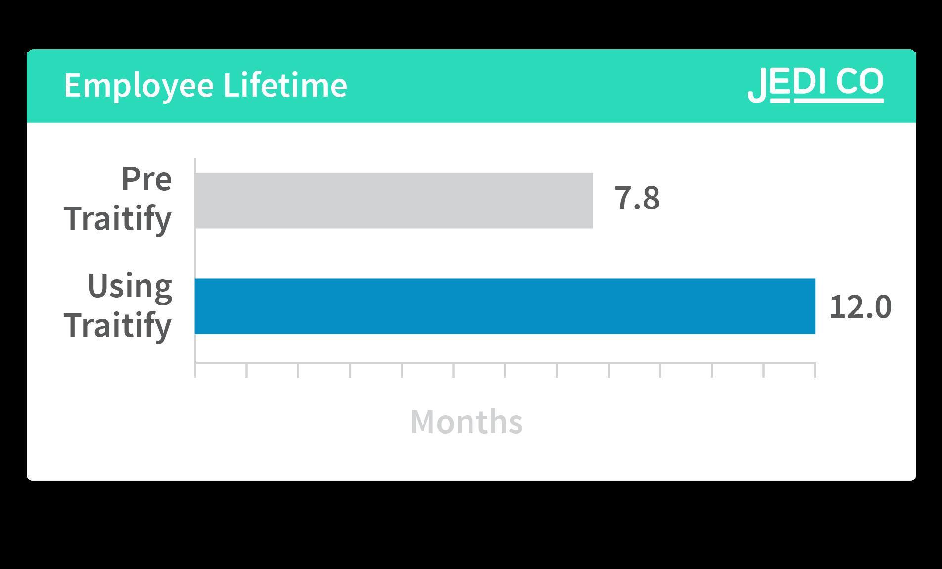 Employee Lifetime