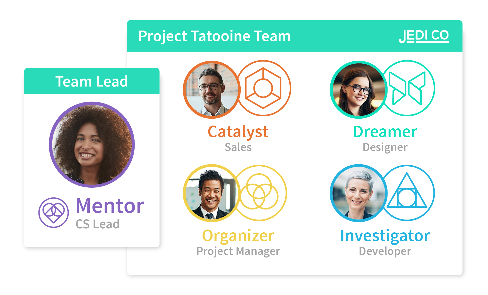 Construct High Performance Teams