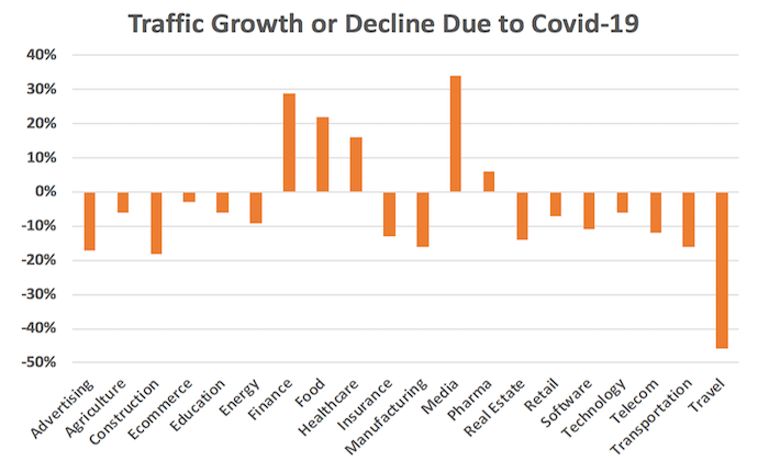 Image shows traffic growth for Finance, Food and Healthcare industries online due to coronavirus, whereas Travel faces a more than 40% decrease in traffic.