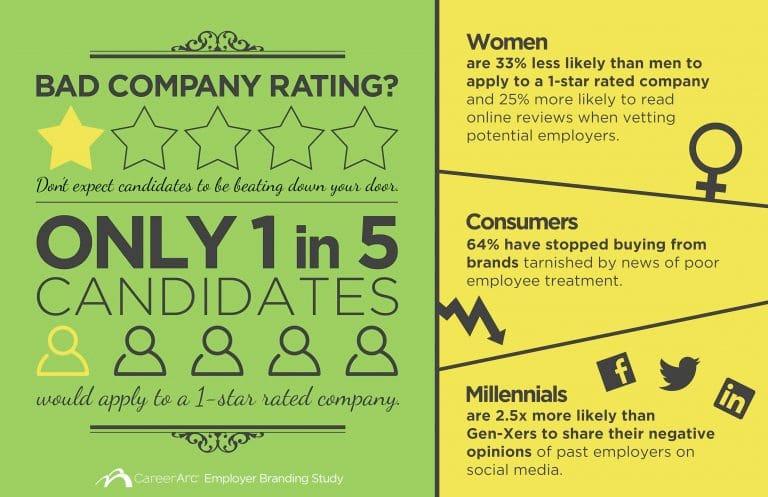 employer-branding-infographic